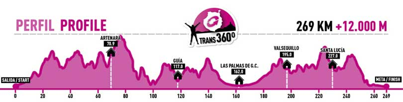Transgrancanaria trans 360