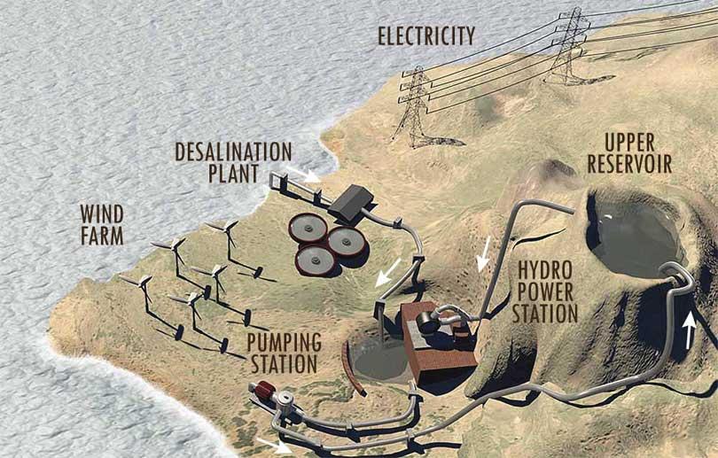 Verdensrekord El Hierro fornybar energi